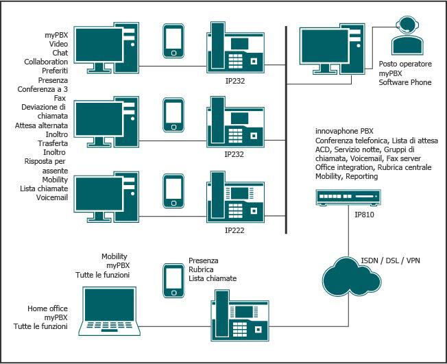 Soluzione di telefonia IP e Unified Communications con pochi utenti e completa funzionalità, incluso posto operatore, mobilità e integrazione di home office